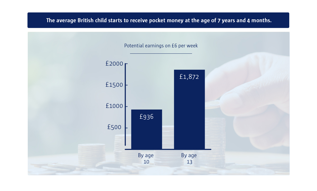 A bar chart to show that by the age of 10 an individual who has £6 per week as their pocket money will have £936.
