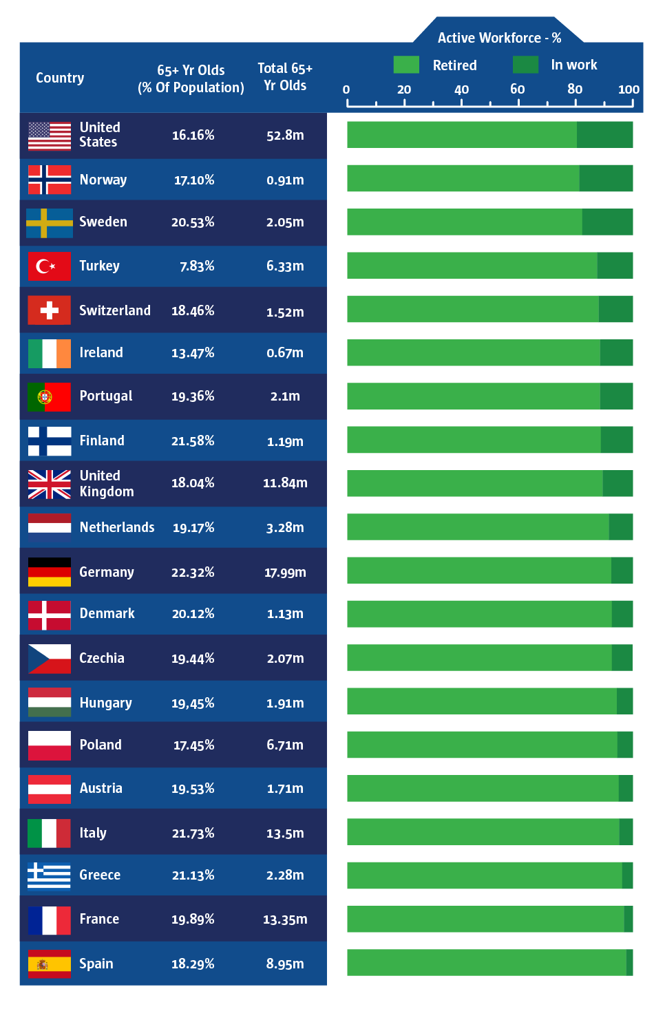 An infographic to show the United States and Norway have the largest proportion of retired individuals.
