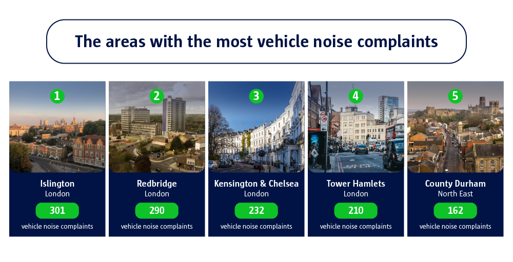 The areas with the most vehicle noise complaints