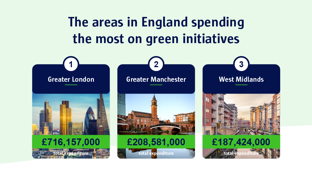 The areas in England spending the most on green  initiatives