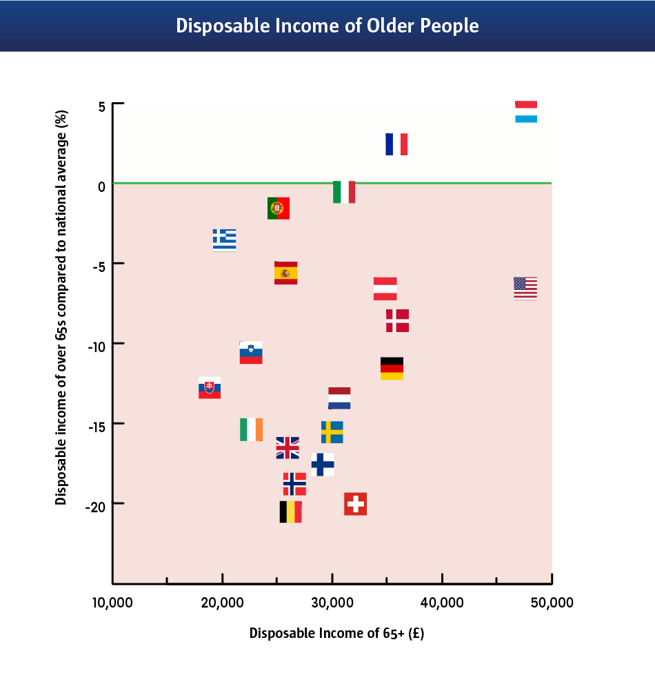 An infographic to show how the United States older generation has the highest disposable income.