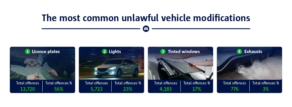 Most common unlawful modifications