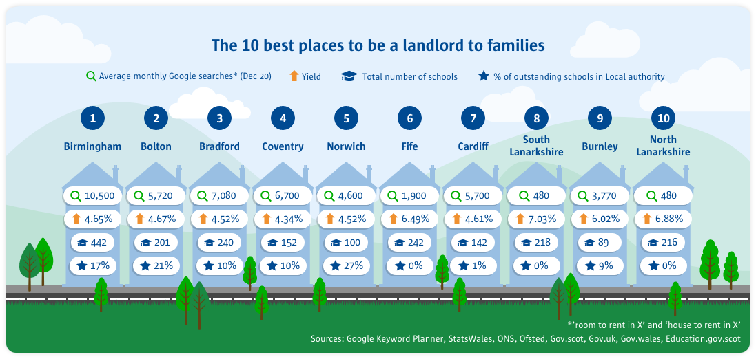 The 10 best places to be a landlord to families
