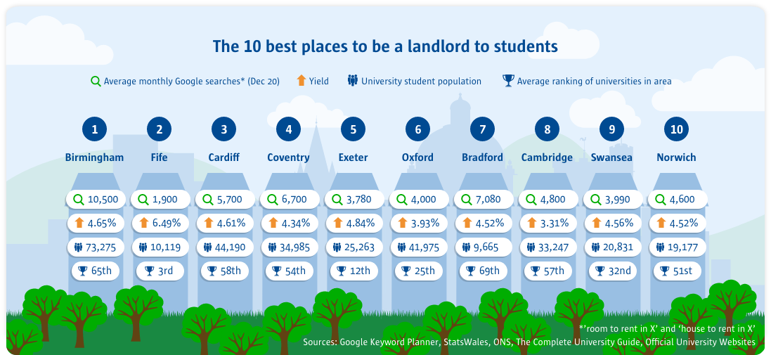 the top best places to be a landlord to students