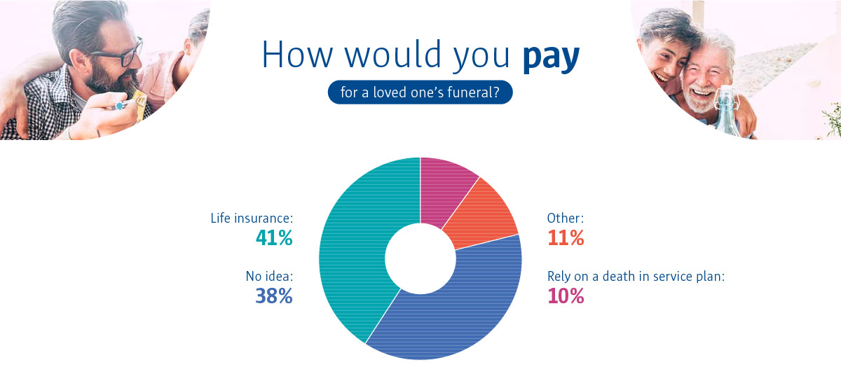 An infographic to show that 41% of people would use their life insurance to pay for a loved one's funeral.