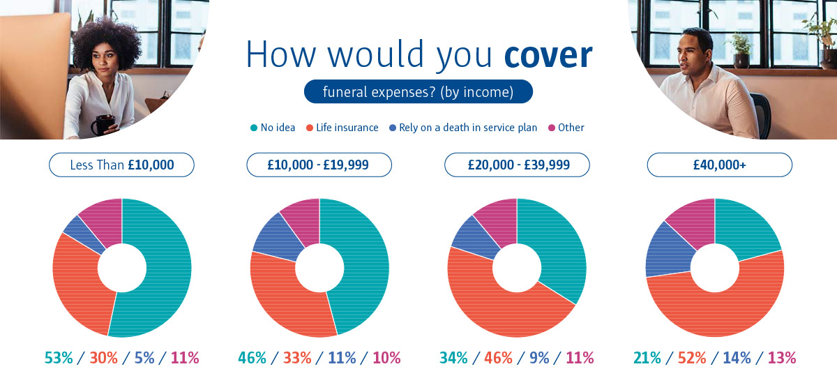 An infographic to show how individuals would cover funeral expenses.