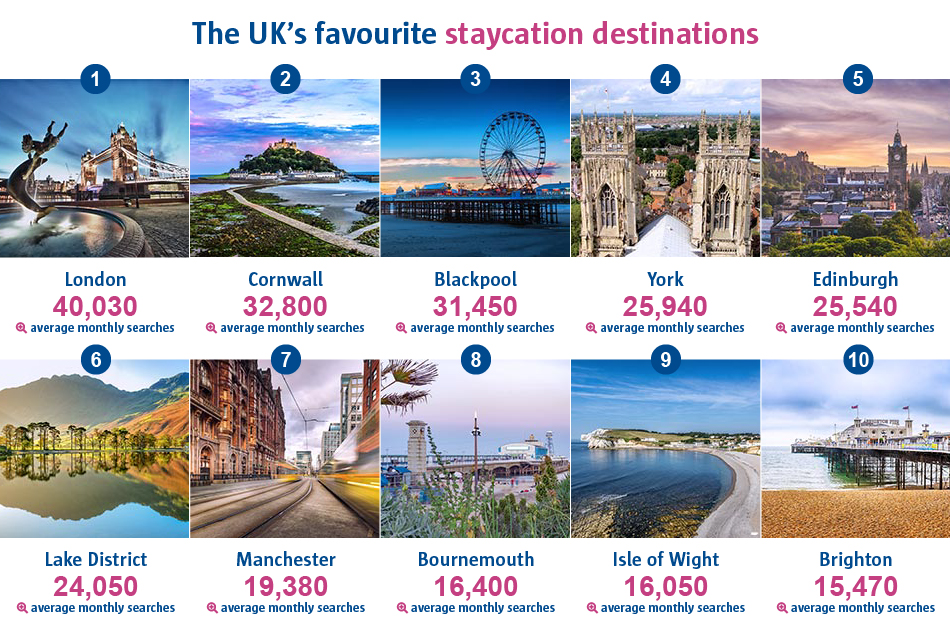 An infographic to show the UK's favourite staycation destinations. London was ranked as being number one with 40,030 average monthly searches. Whilst Brighton received 15,470 average monthly searches.