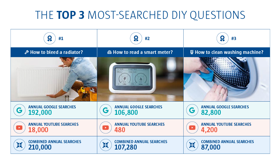 A graph to show the top 3 most searched diy questions.