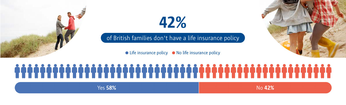 An infographic to show 58% of people said yes to having a life insurance policy.