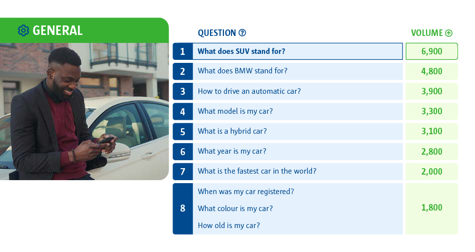 A graph to show the questions for searching for basic motor information. What does SUV stand for? was the highest searched question, whilst when was my car registered? What colour is my car? How old is my car? were the least searched.