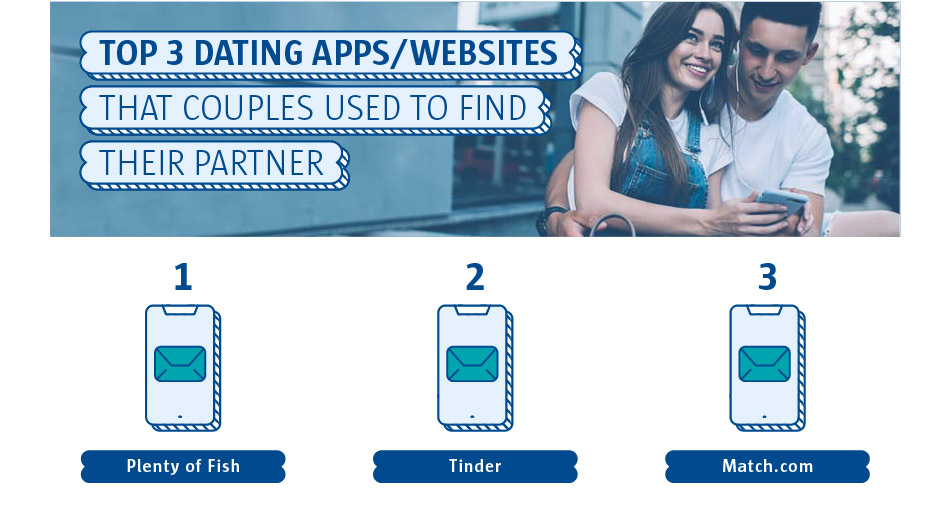 Top 3 dating apps/websites that couples used to find their partner
