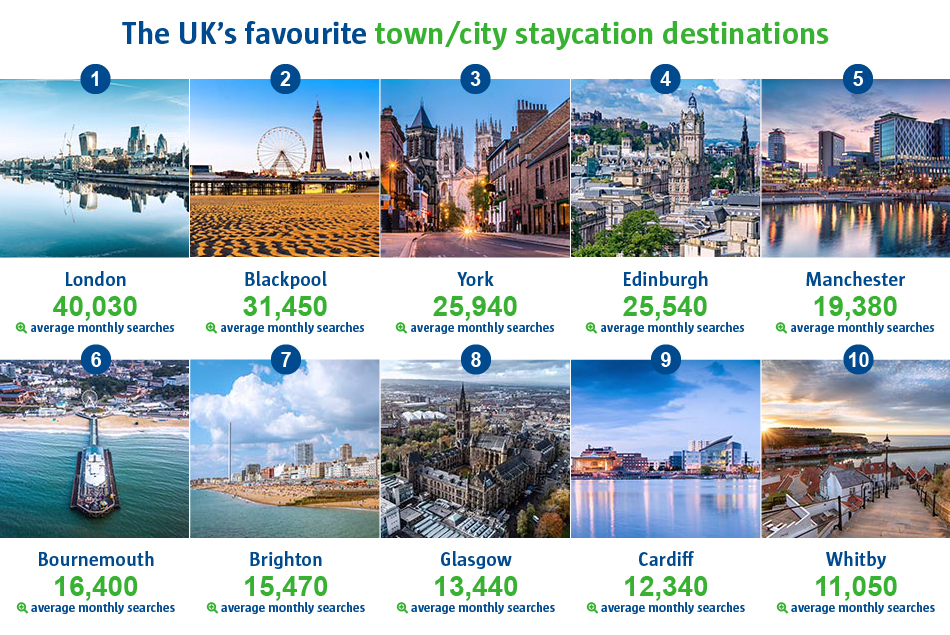 An infographic to show the UK's favourite town/city staycation destinations. London was ranked number one with 40,030 average monthly searches. Whilst Whitby was ranked as number 10 with 11,050 average monthly searches.