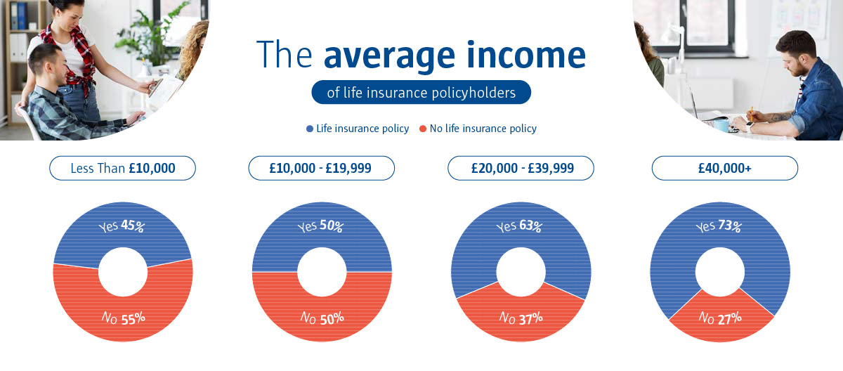 An infographic to show the average income of life insurance policyholders.