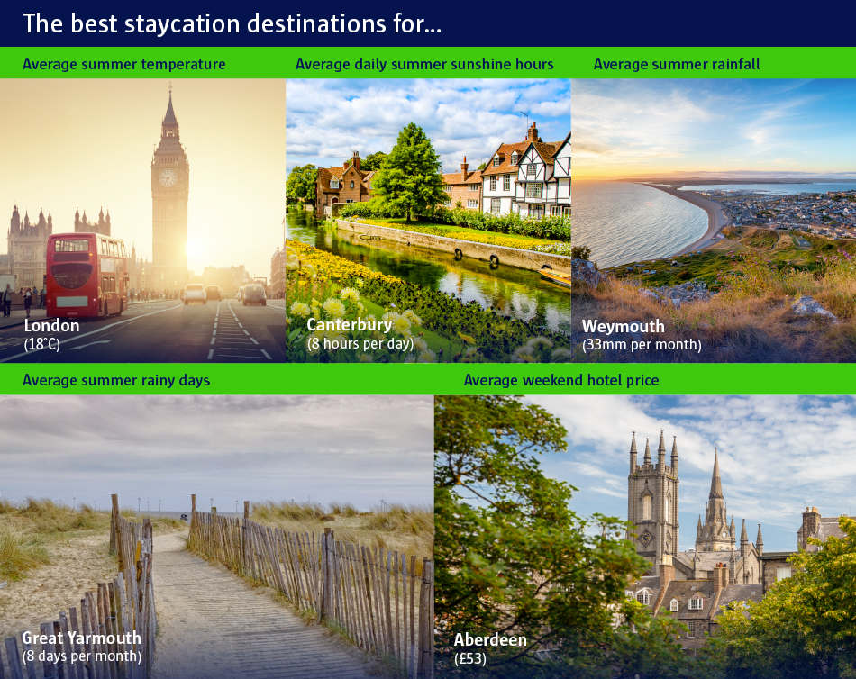 The best staycation destinations for..
