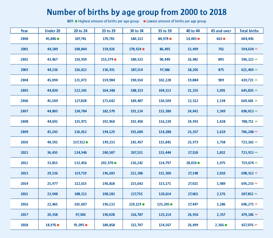 A table to show the number of births in the year 2000 with the age group of under 20s with 45,846 births.
