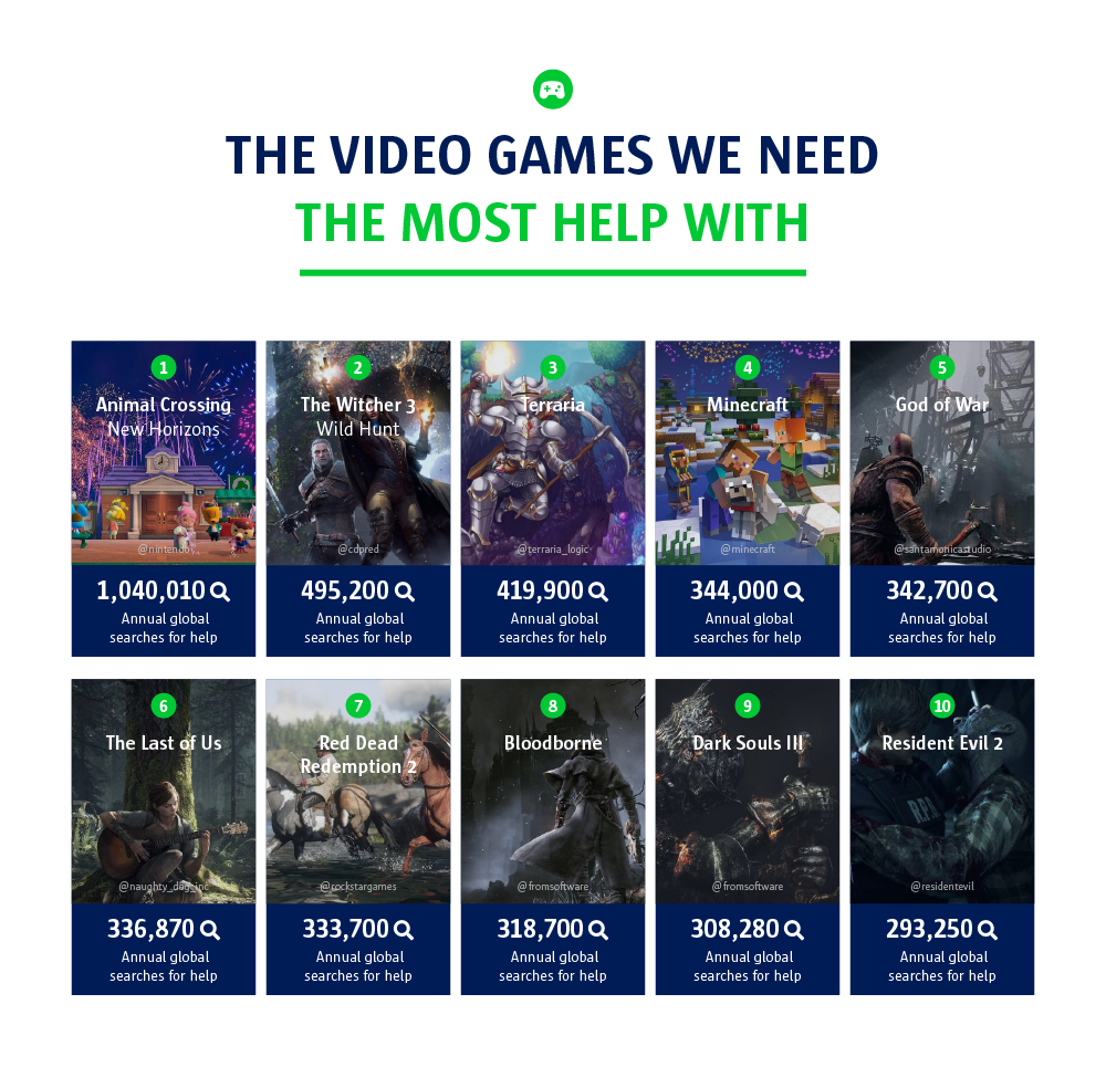 The video games we need the most help with