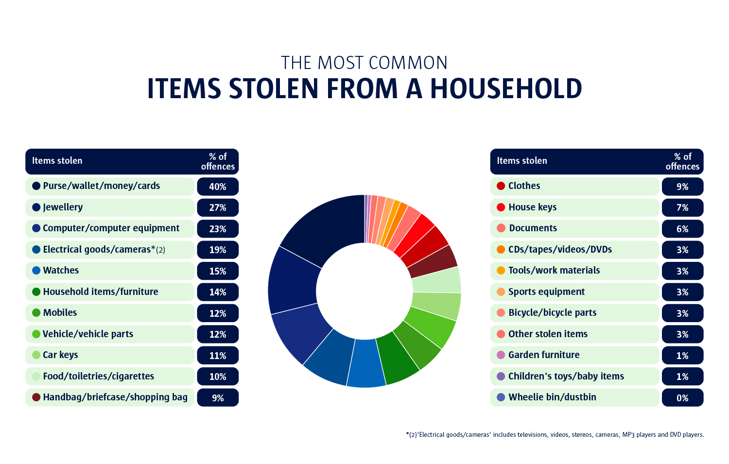 the most common stolen items from a household