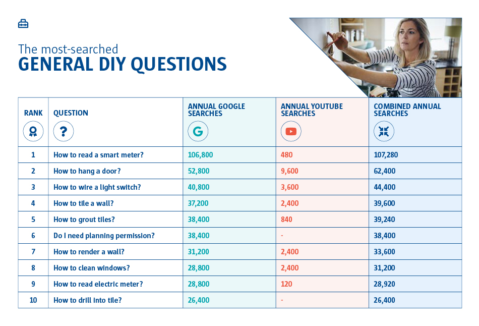 A graph to show the most searched general diy questions. How to read a smart meter? was ranked number one and 'How to drill into tile?' was number ten.