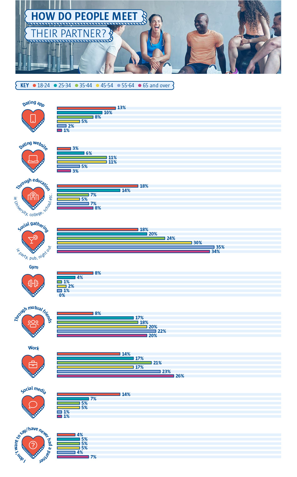How do people meet their partner? (by age)