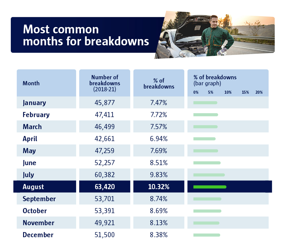 most common months for breakdowns