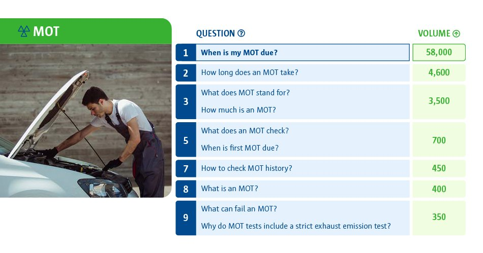 A table to show the MOT questions we ask Google. The highest question asked was 'When is my MOT due?' and the lowest was 'What can fail an MOT?'