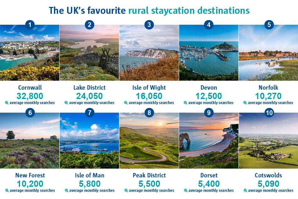 An infographic to show the UK's favourite rural staycation destinations. Cornwall was ranked as number one with 32,800 average monthly searches. Whilst Isle of Man received 5,800 average monthly searches.