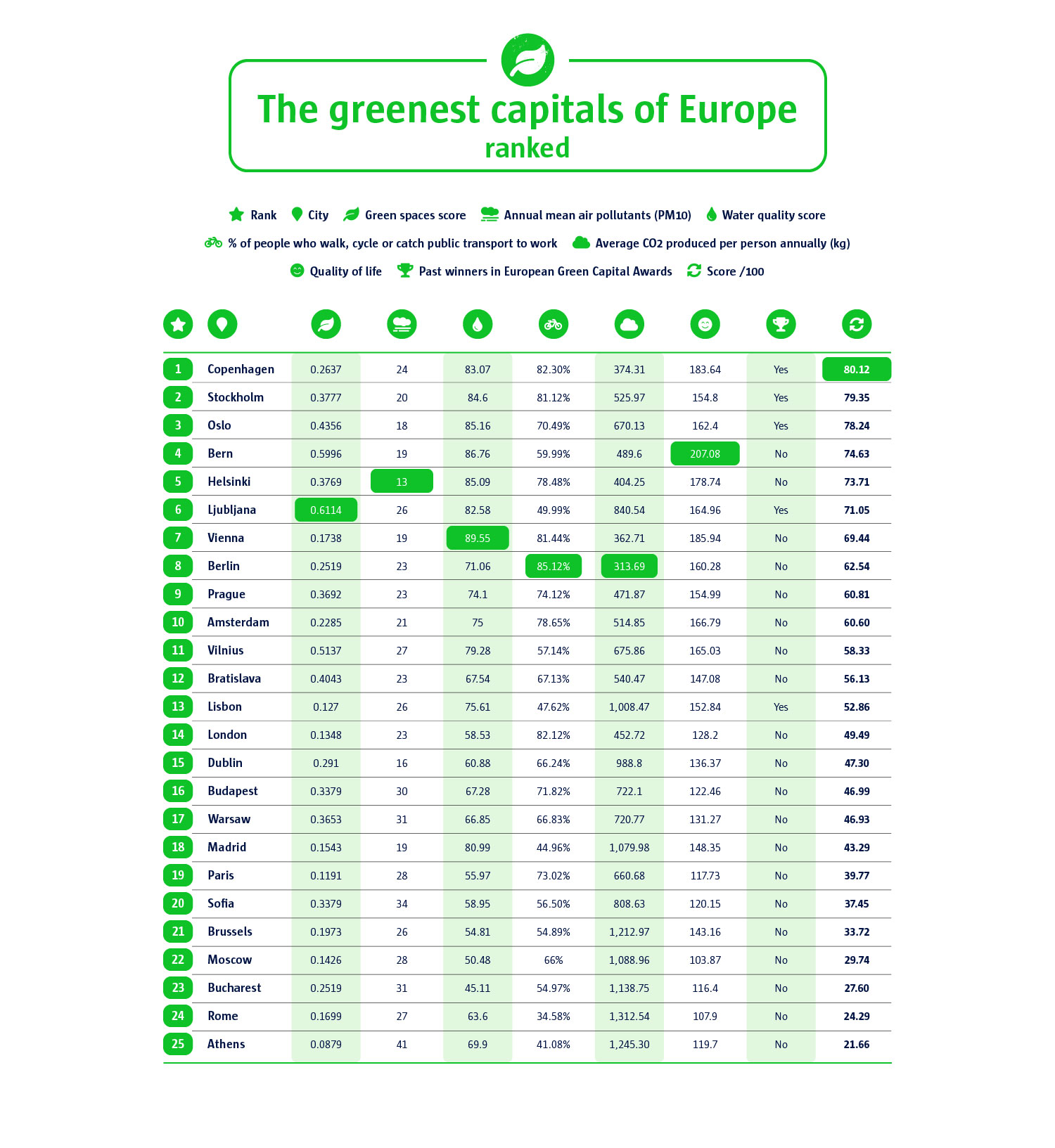 An infographic to show the 25 greenest capitals of Europe.