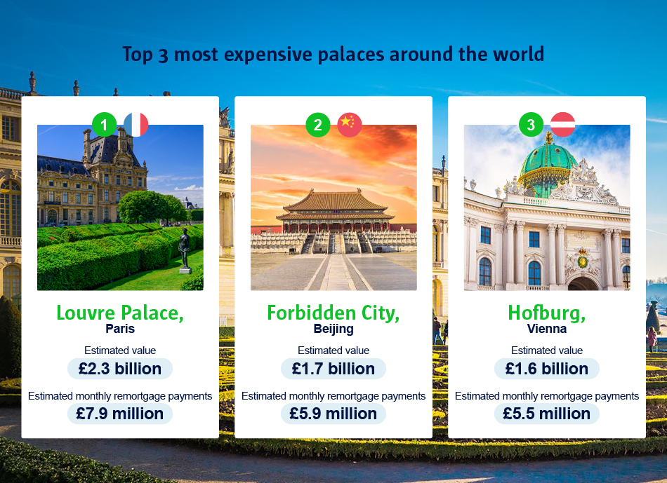 A infographic to show the top three most expensive palaces in the world.