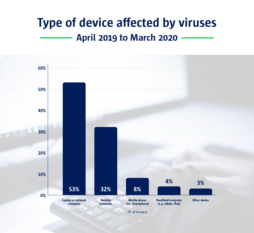 A bar chart to show the type of devices affected by viruses.