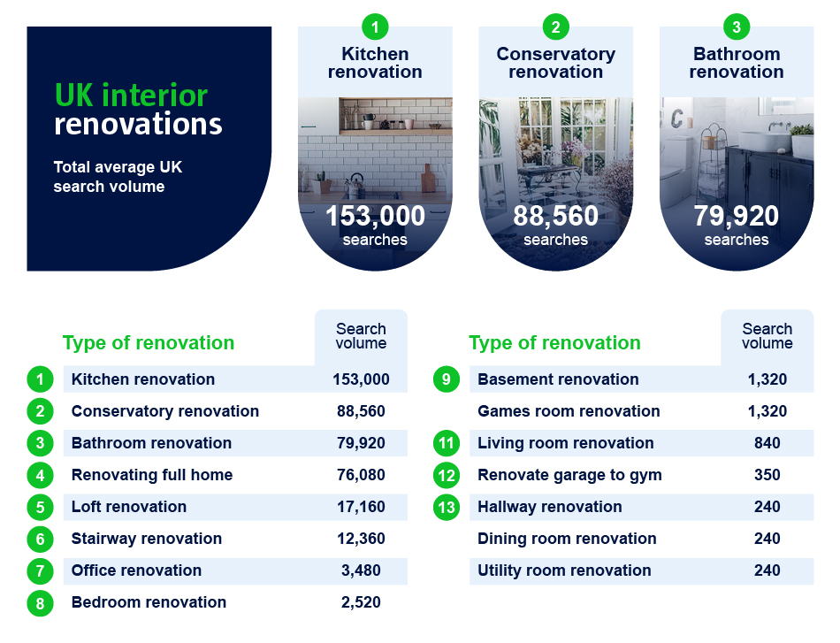 A graphic to show the UK's interior renovations.