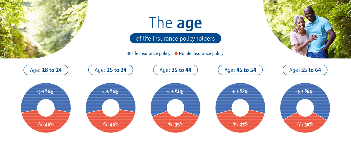 An infographic to show the age of life insurance policyholders.