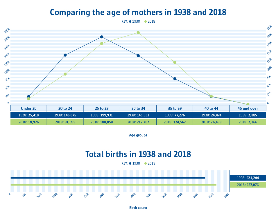 A line graph and bar chart to show the total births in 1938 and 2018 and also comparing the age of mothers in 1938 and 2018.