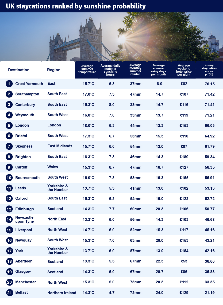 UK Staycations ranked by sunshine probability