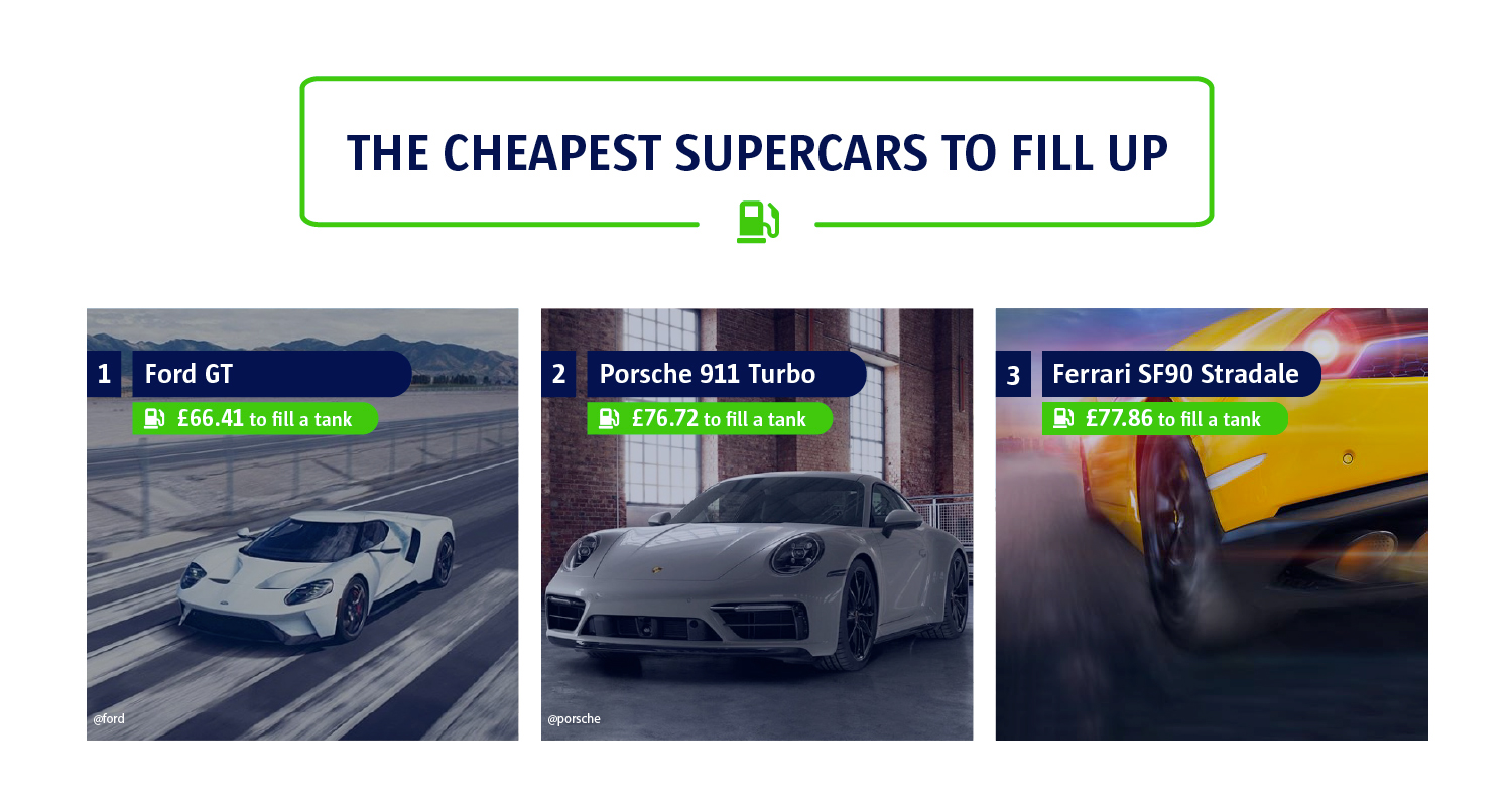 An infographic to show the cheapest supercars to run.