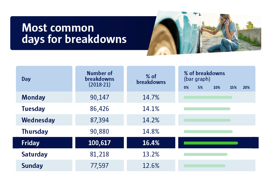 Most common days for breakdowns