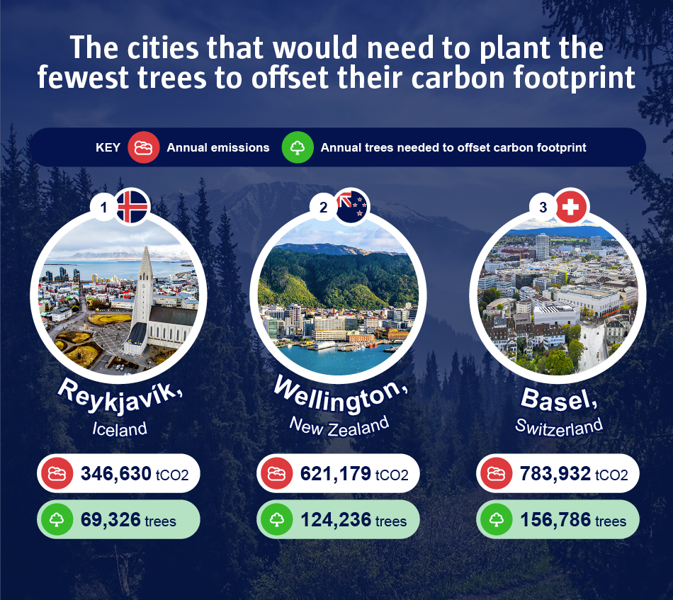 The cities that would need to plant the fewest trees to offset their carbon footprint
