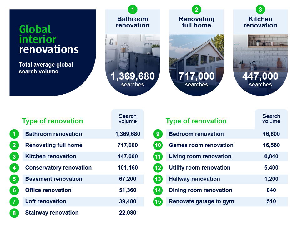 A graphic of the global interior renovations with bathroom renovations being the most popular.