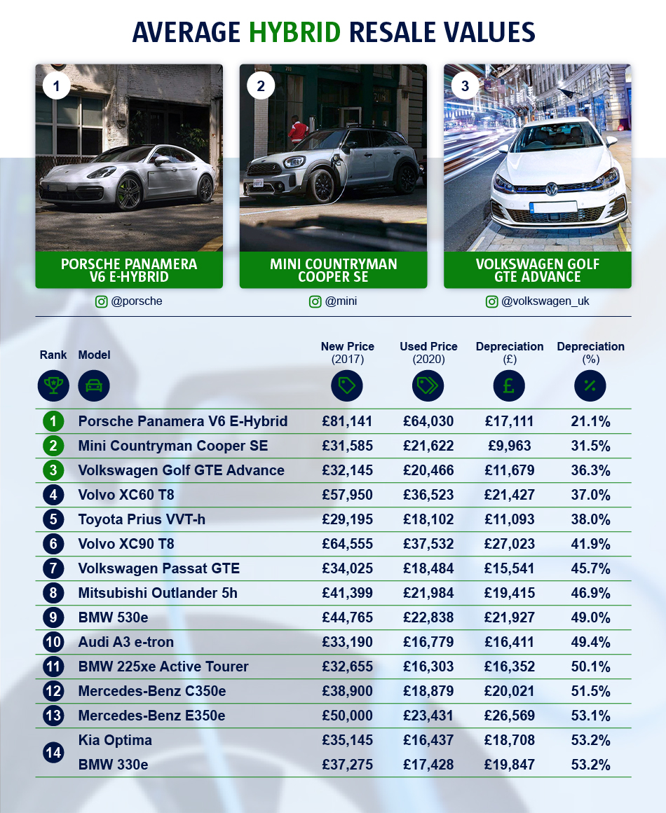 An infographic to show the average hybrid resale values. The Porsche Panamera V6 E-Hybrid was ranked as number one, whilst Kia Optima BMW 330e was number 14.