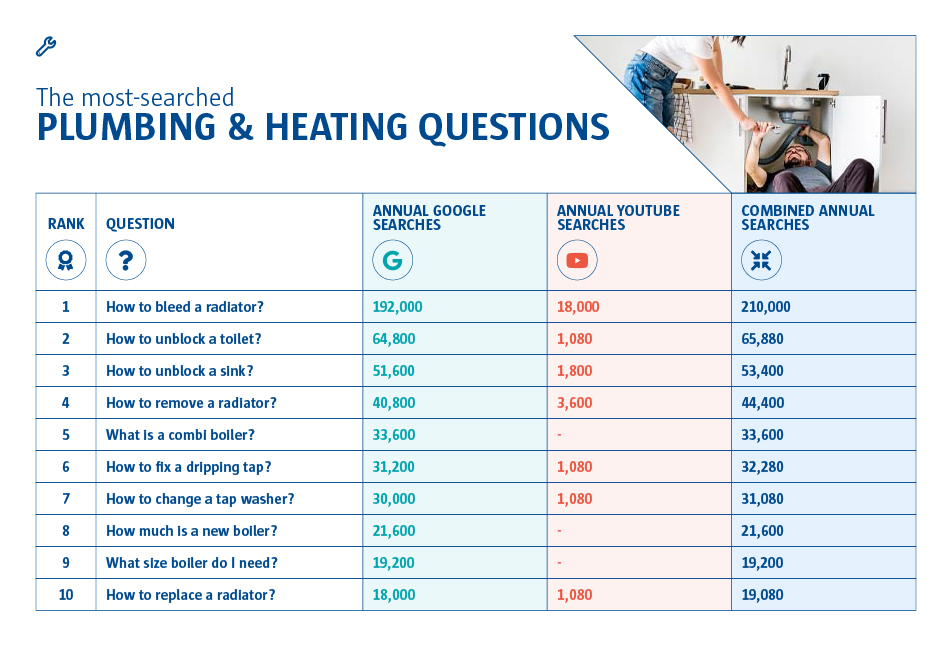 A graph to show the most searched plumbing and heating questions. The number one question was 'how to bleed a radiator?' and 'How to replace a radiator?' at number 10.