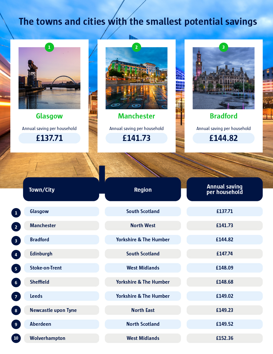 The towns and cities with the smallest potential savings