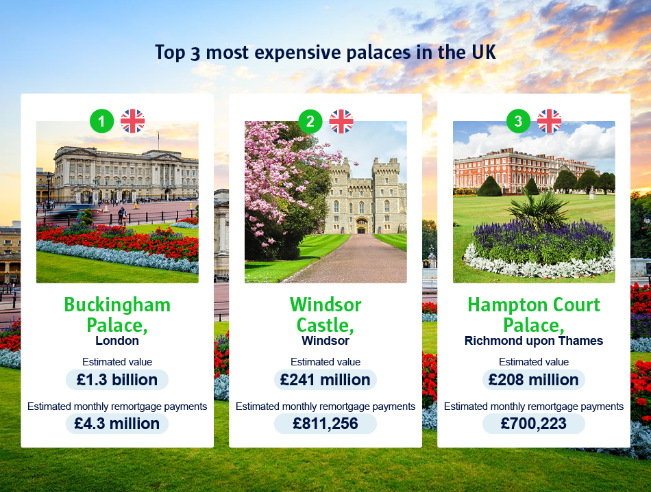 An infographic to show the top 3 most expensive palaces in the UK.