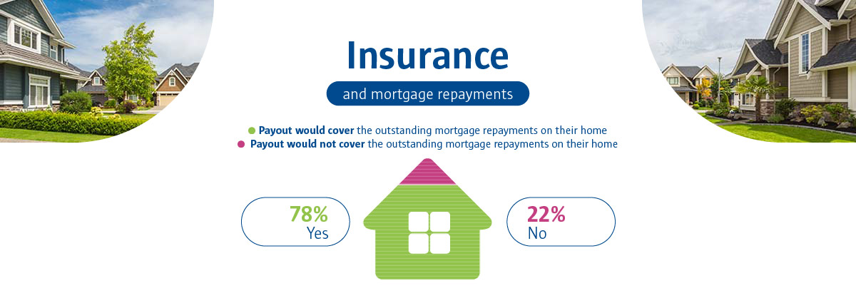 An infographic to show insurance and mortgage repayments.
