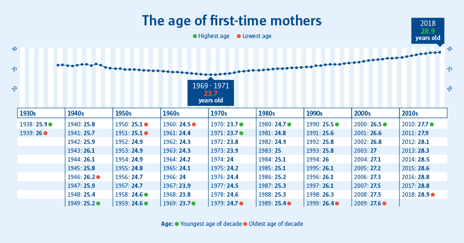 A graph to show that between 1969 - 1971 the youngest age of a first-time mother was 23.7 years old.
