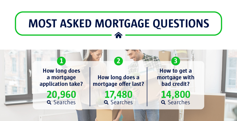 3 Mortgage questions