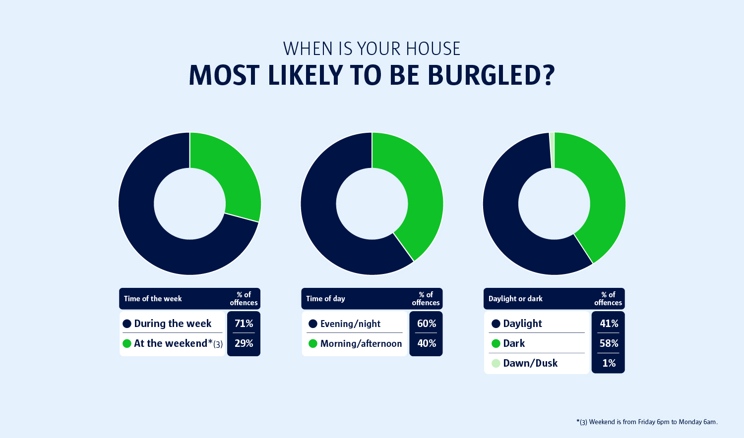 when is your house most likely to be burgled