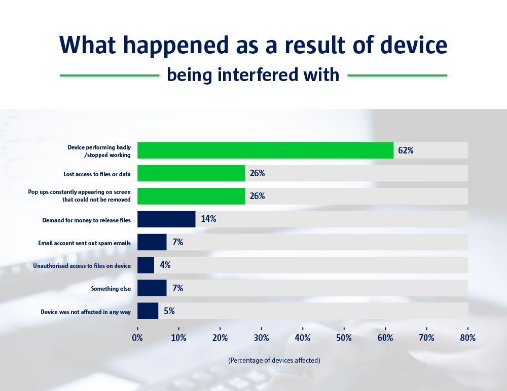 A bar chart to show what happened as a result of devices being interfered with.
