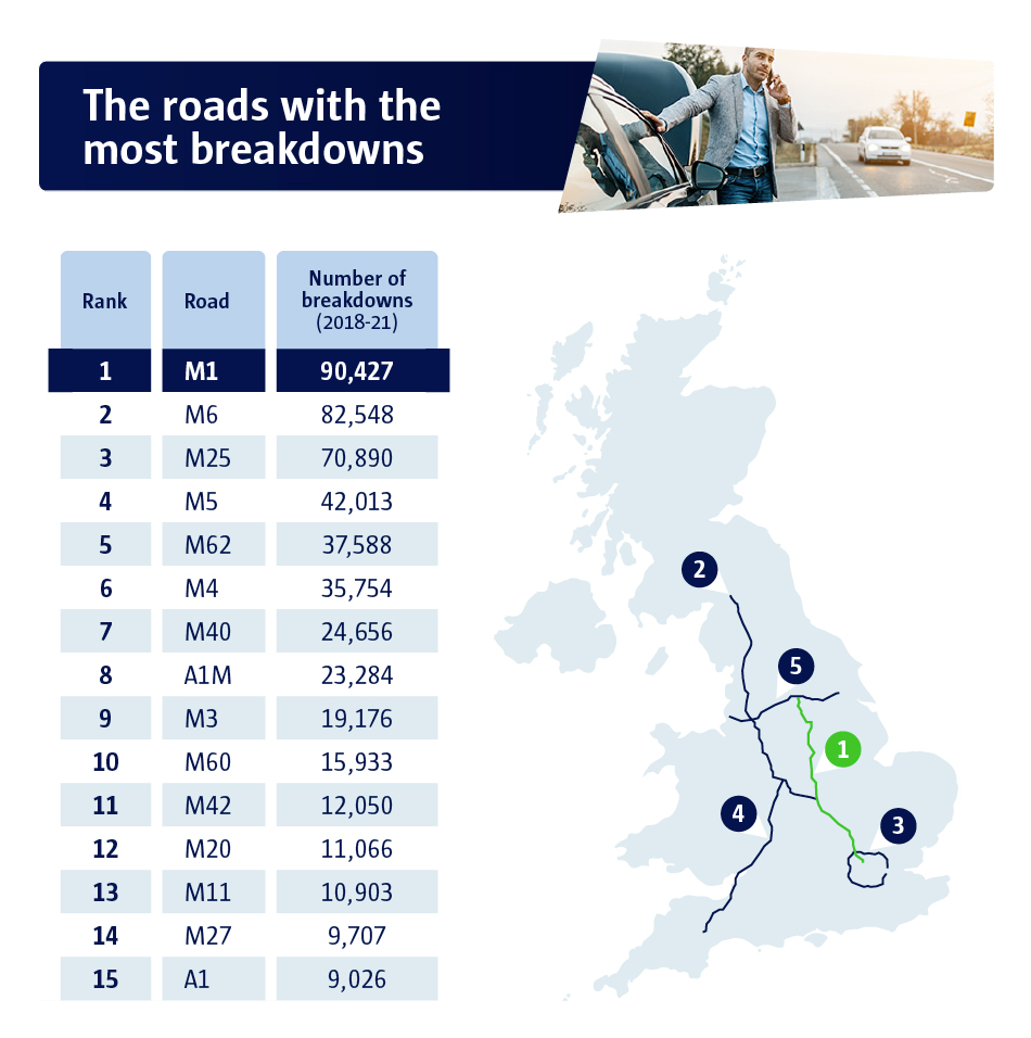 The roads with the most breakdowns