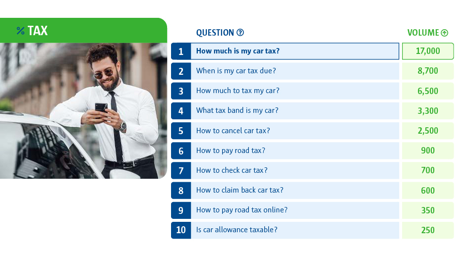 A table to with the most car tax questions asked. The most asked question was 'How much is my car tax?'