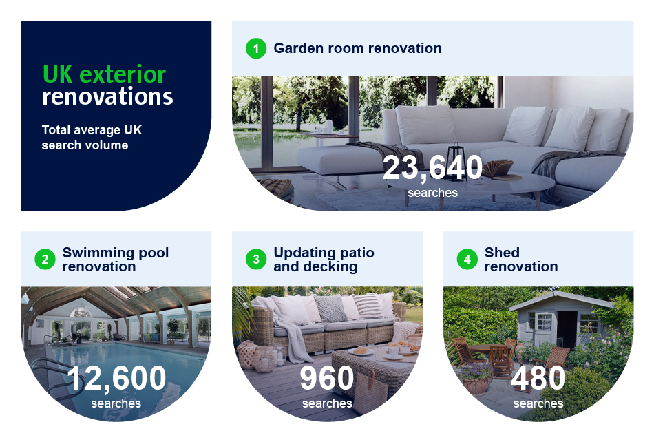 A graphic to show the UK's popular exterior renovations.