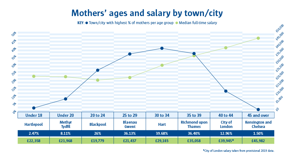 A line graph to show the mothers' ages and salary by town or city.